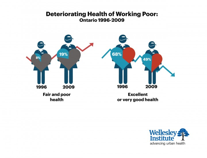 the wellesley institute  rising inequality  declining health